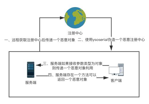RMI反序列化攻击流程